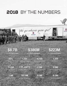 FY2018_ByTheNumbers_Poster